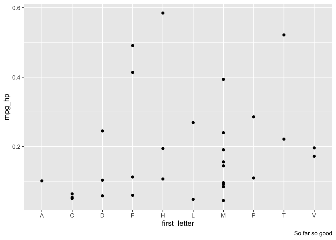 Quick post – detect and fix this ggplot2 antipattern